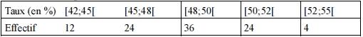 Exercice, statistiques, intervalle, moyenne, médiane, quartiles, première, tableau