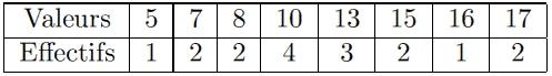 Exercice, statistique, ECC, moyenne, écart-type, histogramme, effectifs cumulés croissants, première