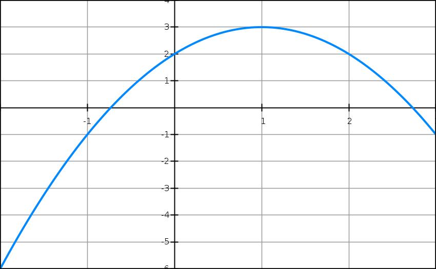 Exercice, second degré, équations, sommet, canonique, factorisée, parabole, première