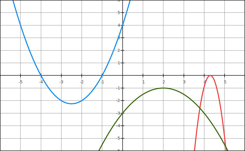second degré, courbes, premier