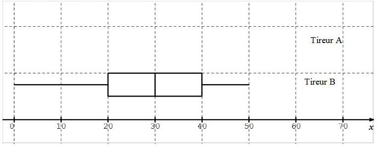 Exercice, statistique, diagramme en boîte, séries, comparaisons, première