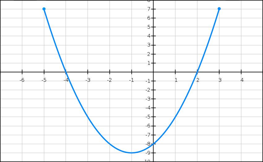 Équation de continuité, , dérivée, graphique, fonctions, fraction, variation, solution unique, signe, coût, terminale