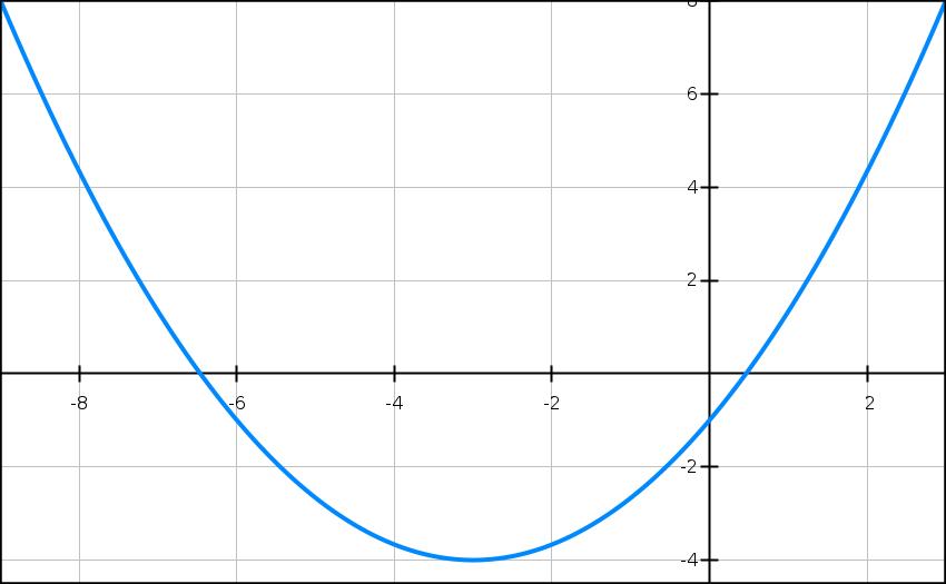 Graphique, courbe, second, degré