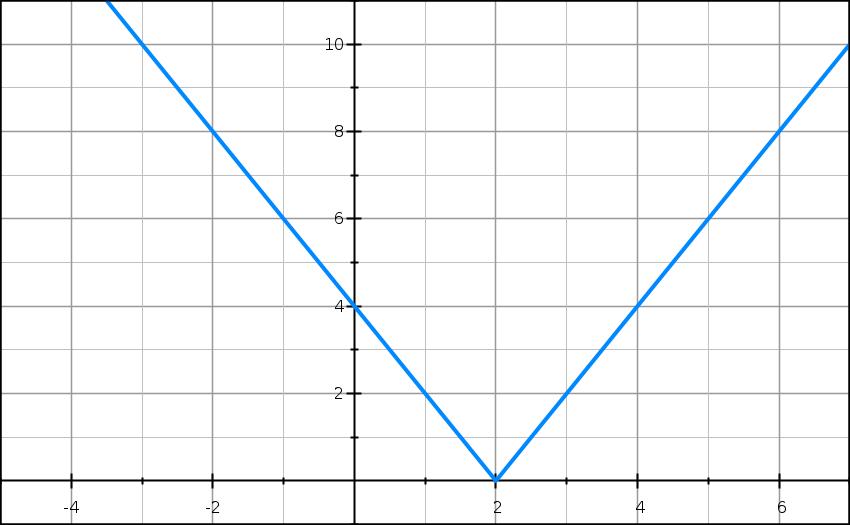 Valeurs absolue, inéquation, variation, courbe, exercice