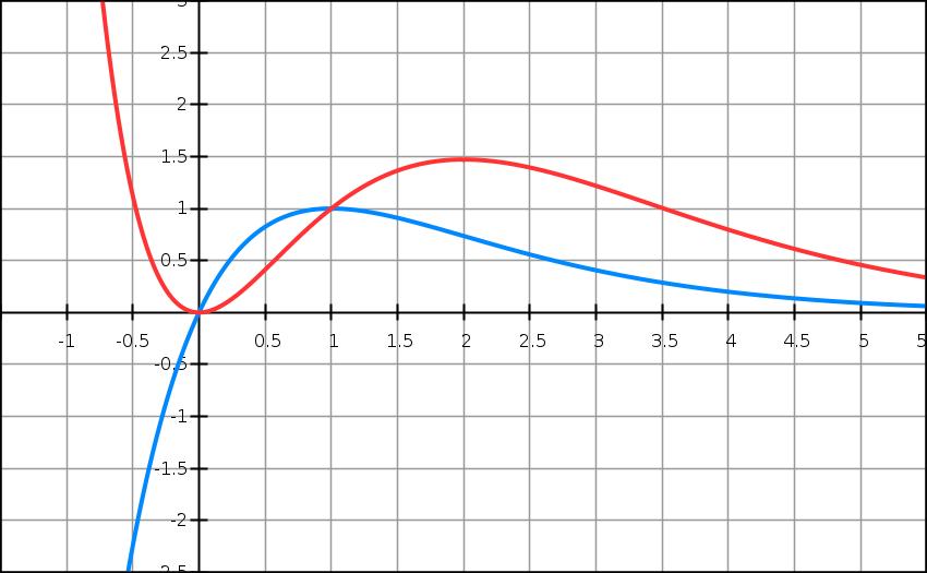 Primitives, fonction, limites, aires, intégrales, terminale