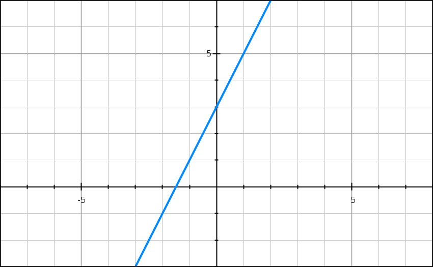 Fonction affine, droite, équations, seconde