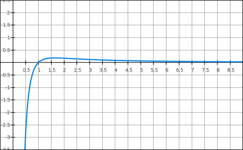 Exercice, logarithme Népérien, position relative, tangente, courbes, terminale