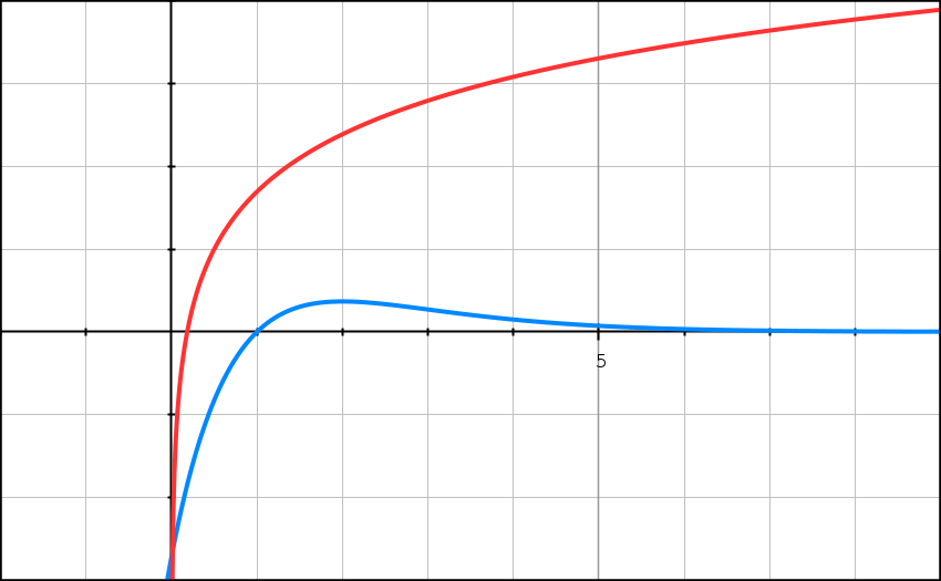 Exercice, primitives, logarithme, TVI, suites, intégrale, terminale