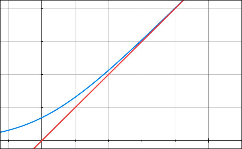 Exercice, logarithme népérien, intégrale, primitive, inégalités, terminale, Toraja, Sulawesi