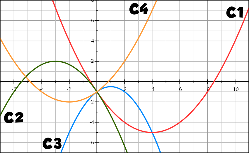 Exercice, second degré, paraboles, expressions, discriminant, première