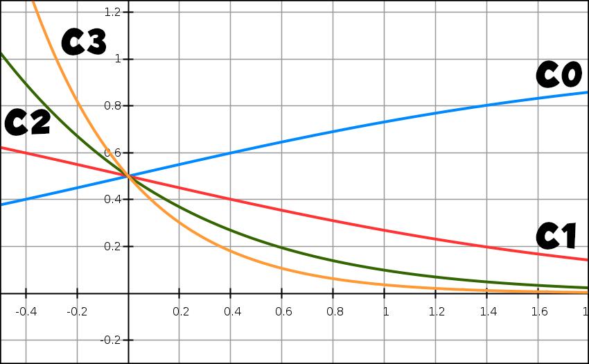 Exponentielle, fonctions, suite, continuité, limite, terminale