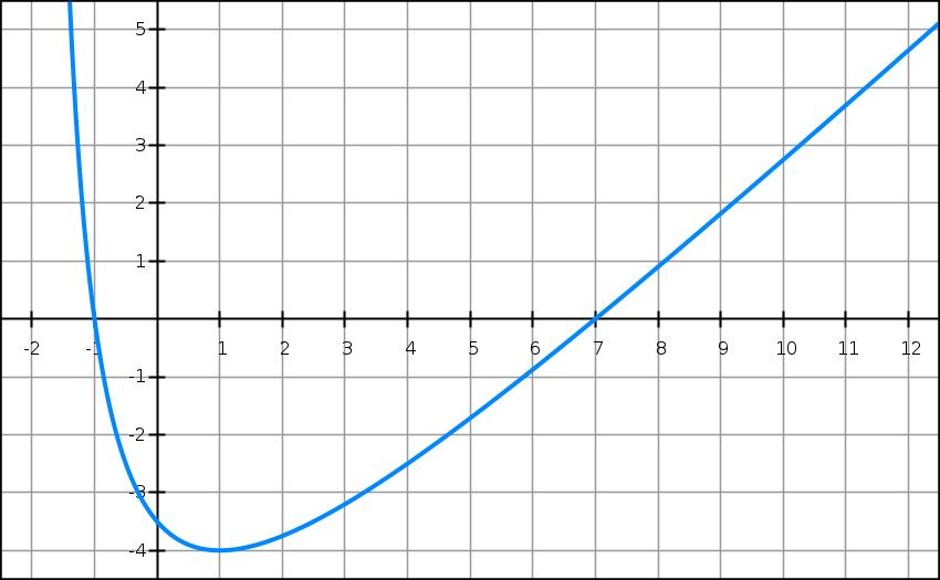 Exercice, dérivée, fonction rationnelle