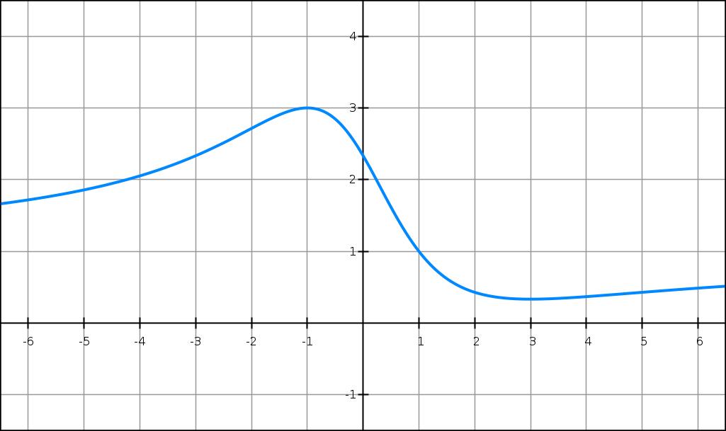 Exercice, dérivée, variation tangente, fonction rationnelle, première