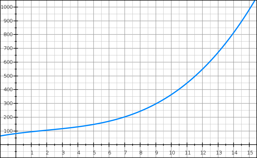 Dérivation, polynôme, coût, bénéfice, variations, première
