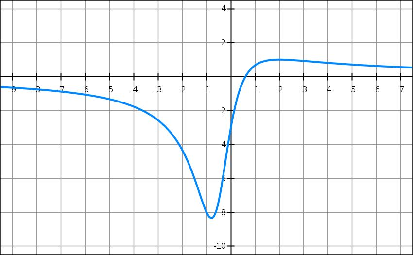Exercice, dérivation, équation de tangente, fonction rationnelle, variation, première