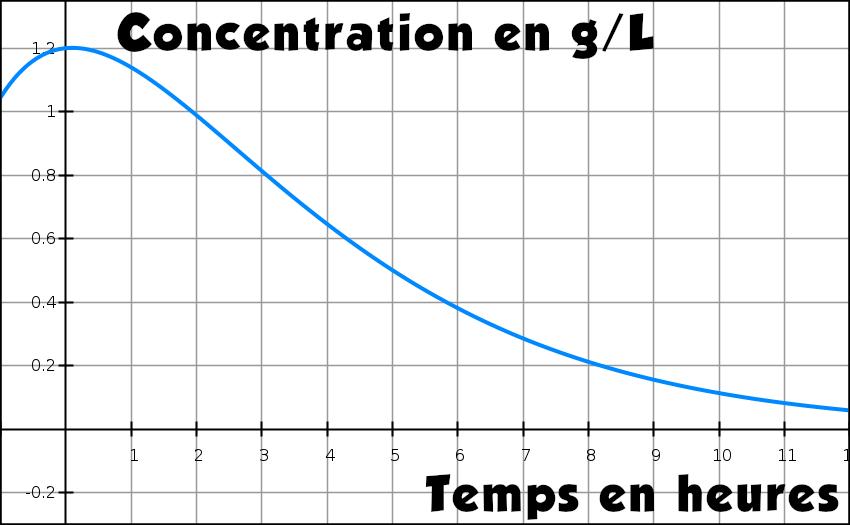Exponentielle, graphique, condition initiale, variation, terminale