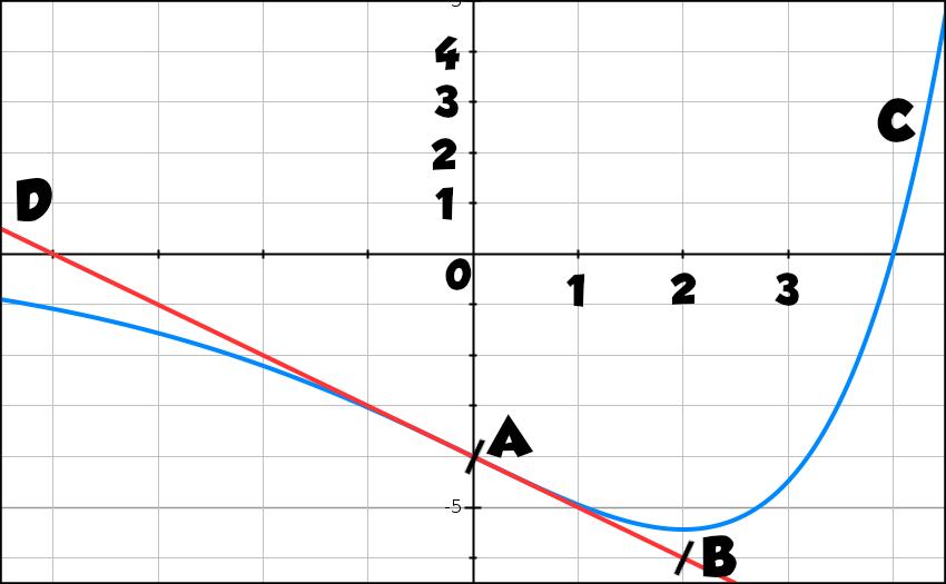 Exponentielle, variation, convexité, primitive, terminale