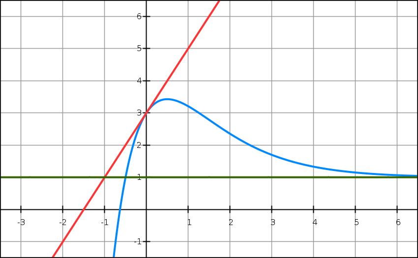 Exercice, exponentielle, dérivée, première, courbe, équation, tangente, variation