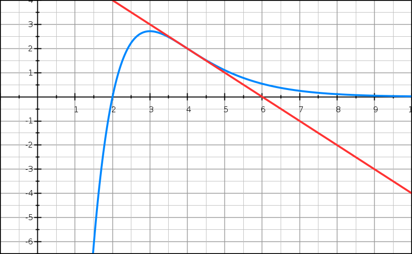 Exponentielle, courbe, variations, convexité, bénéfice