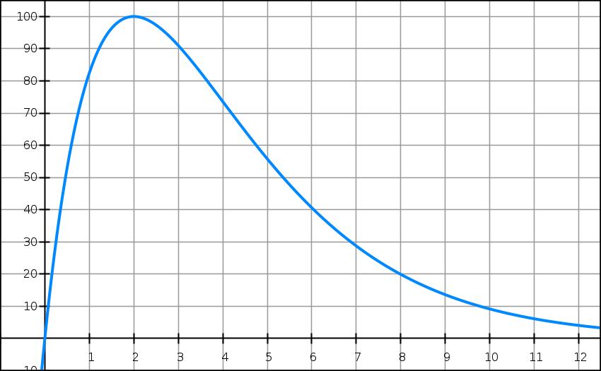 Exponentielle, variation, calculs, situation, dérivée, première