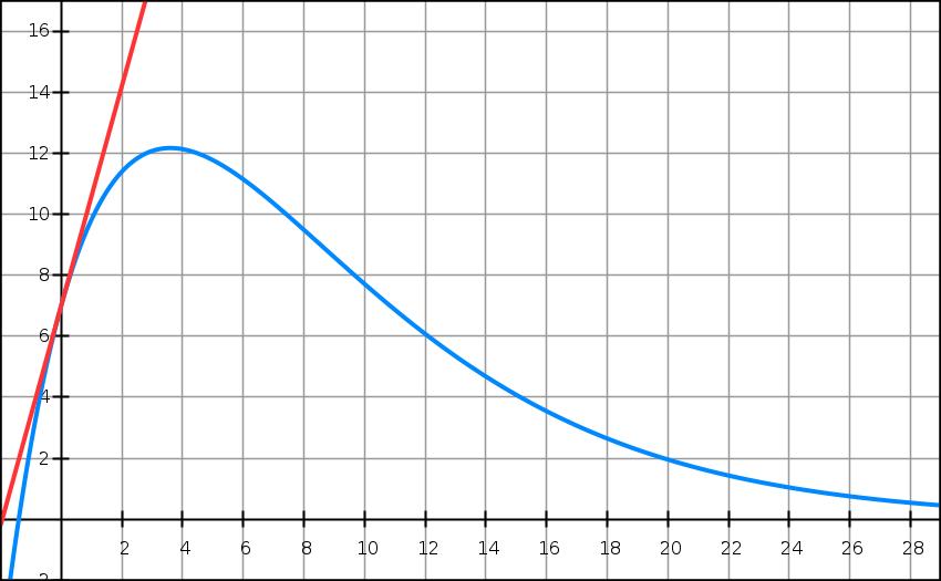 Exercice, exponentielle, équations, dérivée, variation, tangente, première