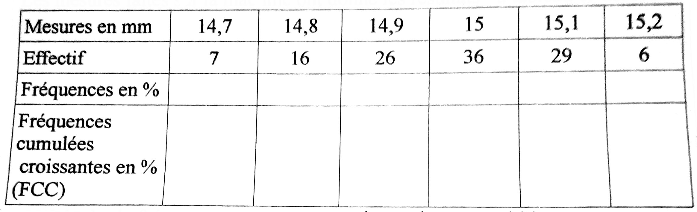 Exercice, écart-type, statistiques, tableau, effectifs, fréquences cumulées croissantes, seconde