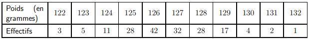 Exercice, moyenne, variance, seconde, maths, statistiques, écart-type, tableau, valeurs, effectifs